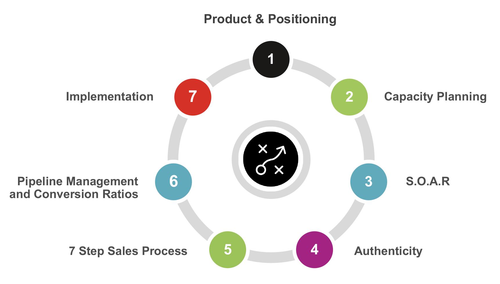 Growth Strategies Diagram